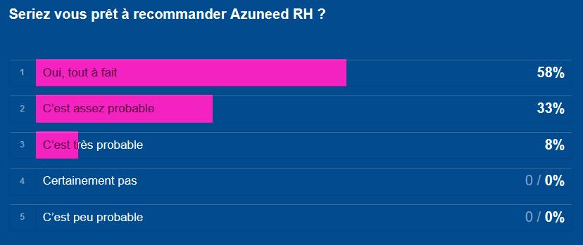 Résultat 4 de l'enquête 2018